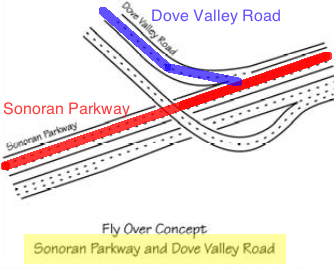 Dove Valley Road and Sonoran Parkway Intersection, showing that they are two distinct roads.   (2004 Sonoran Parkway Corridor Study, Figure 5 detail)